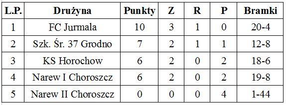 tabela narew cup 2016