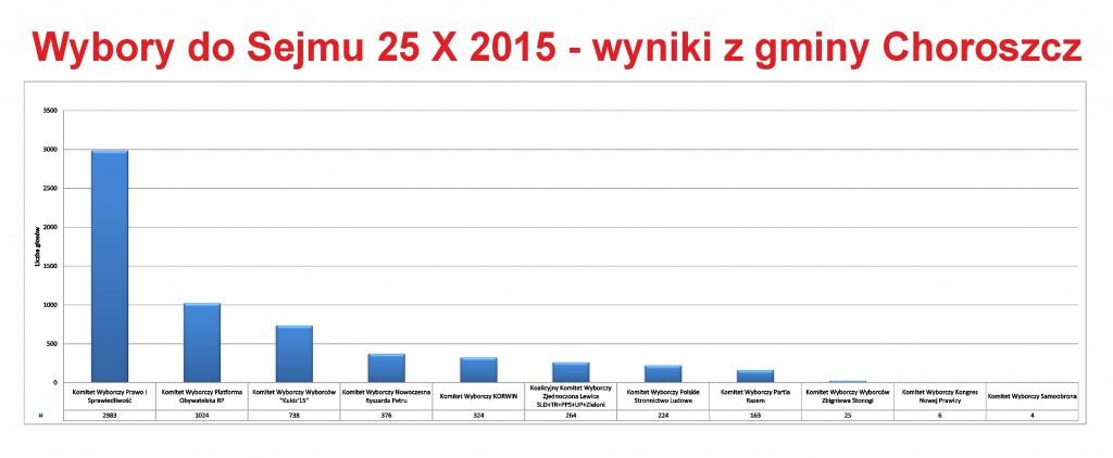 Choroszcz Sejm