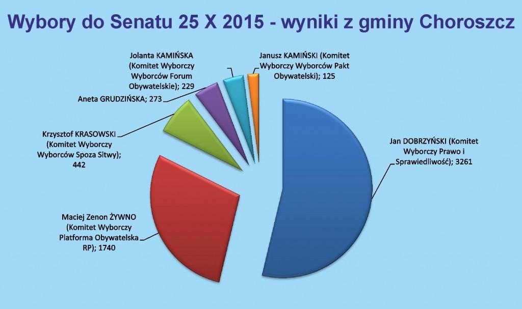 Wykres Senat wyniki Choroszcz