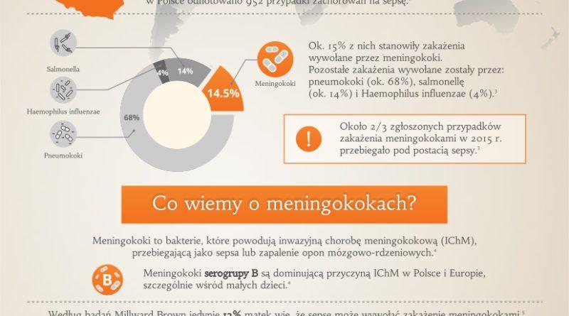 Co wiemy o sepsie_informacja prasowa_02.09.16.