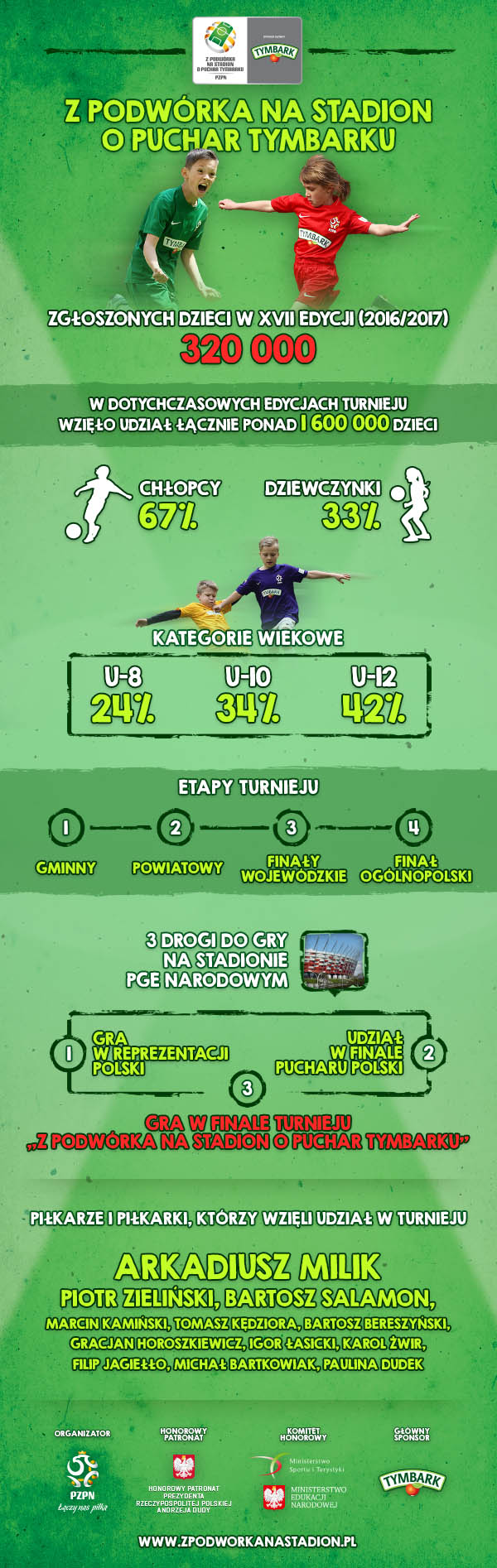 podsumowanie_zapisow-infografika_600p