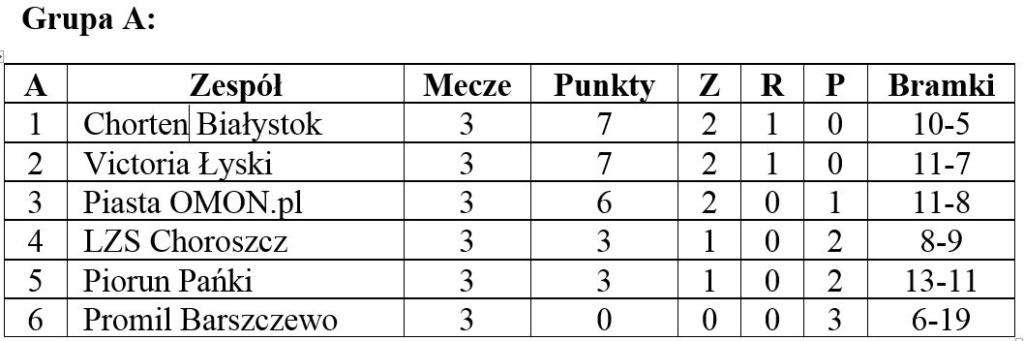 tabela-grupa-a