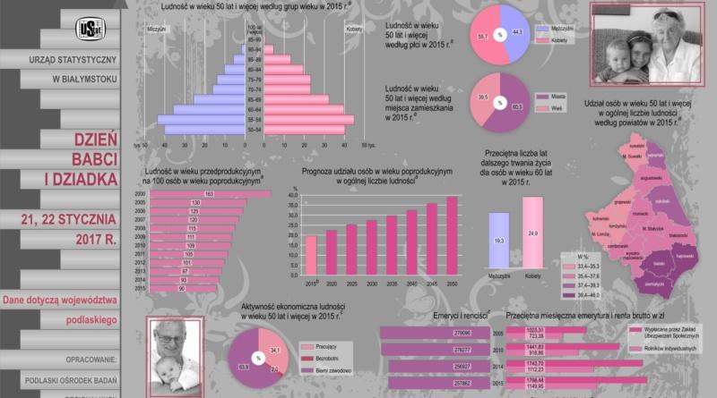 Infografika Dzień Babci i Dziadka
